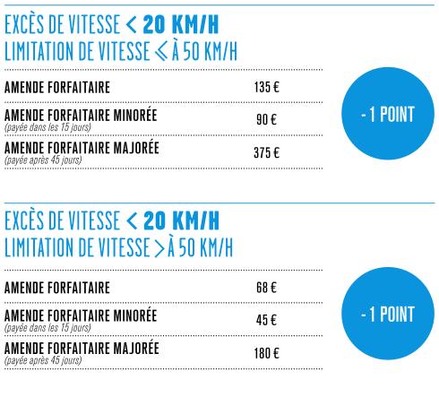 EXCES DE VITESSE SUPERIEUR A 20 KM/H